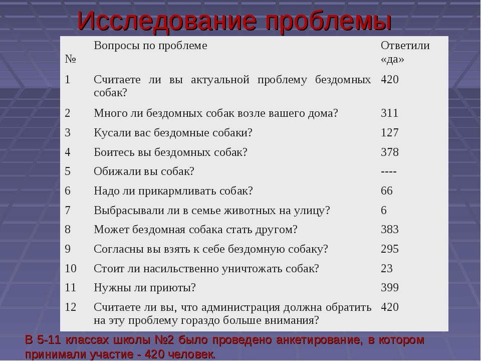 В 5-11 классах школы №2 было проведено анкетирование, в котором принимали уча...