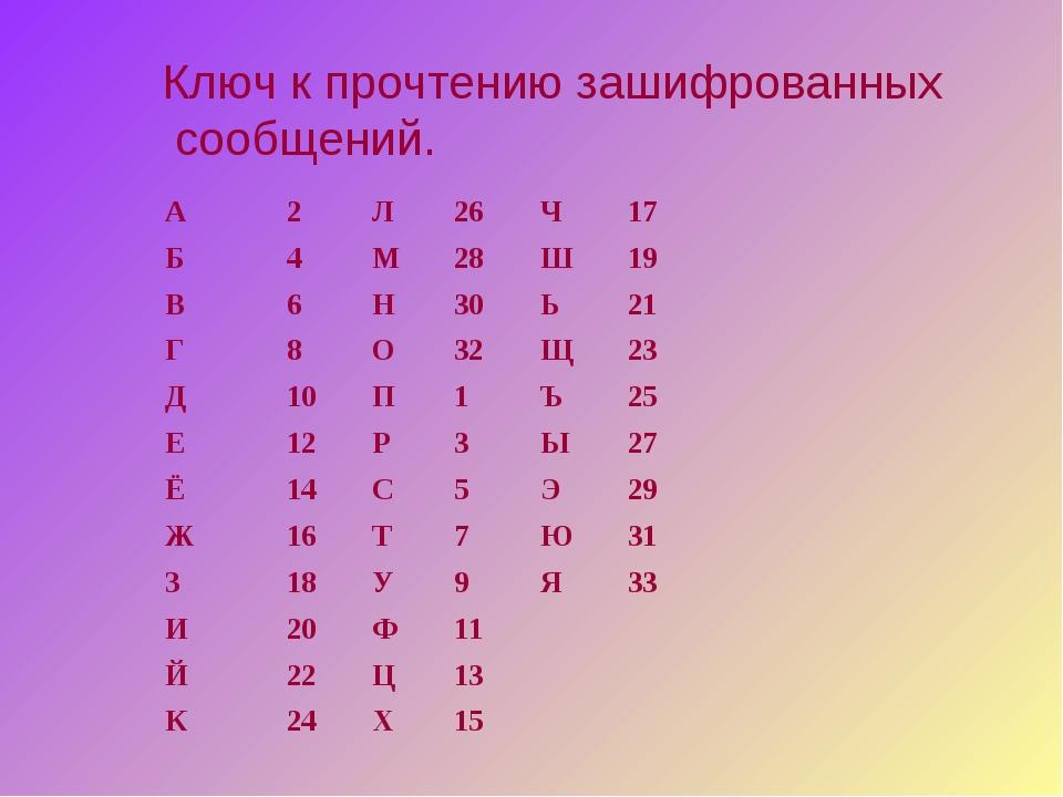 Ключ к прочтению зашифрованных сообщений. А2Л26Ч17 Б4М28Ш19 В6...