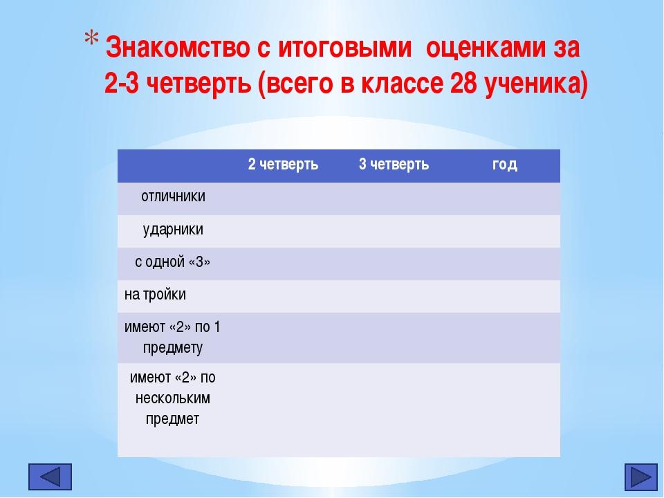 Знакомство с итоговыми оценками за 2-3 четверть (всего в классе 28 ученика) 2...