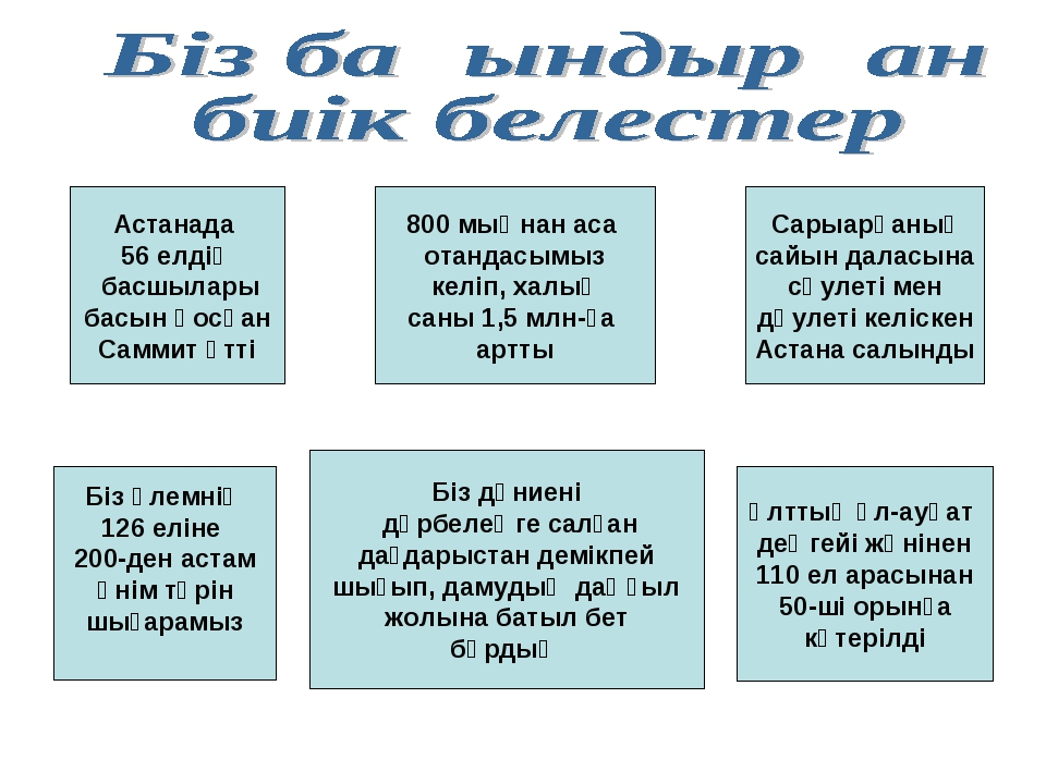Астанада 56 елдің басшылары басын қосқан Саммит өтті Ұлттық әл-ауқат деңгейі...