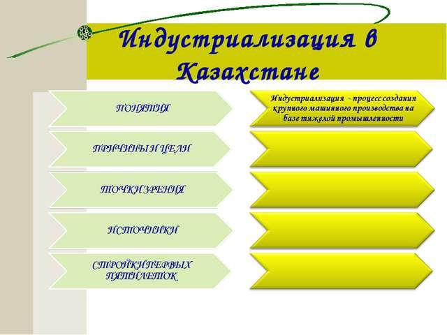 Индустриализация в Казахстане