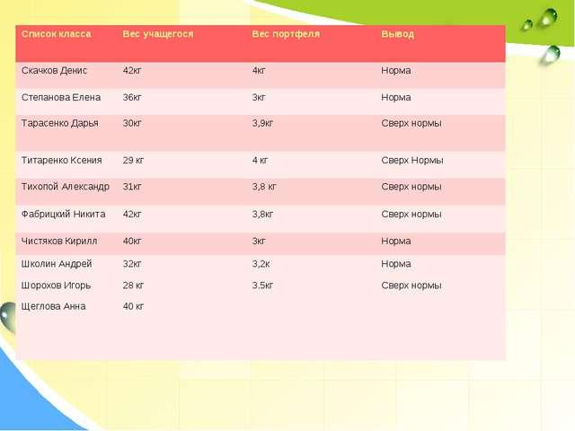 Список классаВес учащегосяВес портфеляВывод Скачков Денис42кг4кгНорма С...