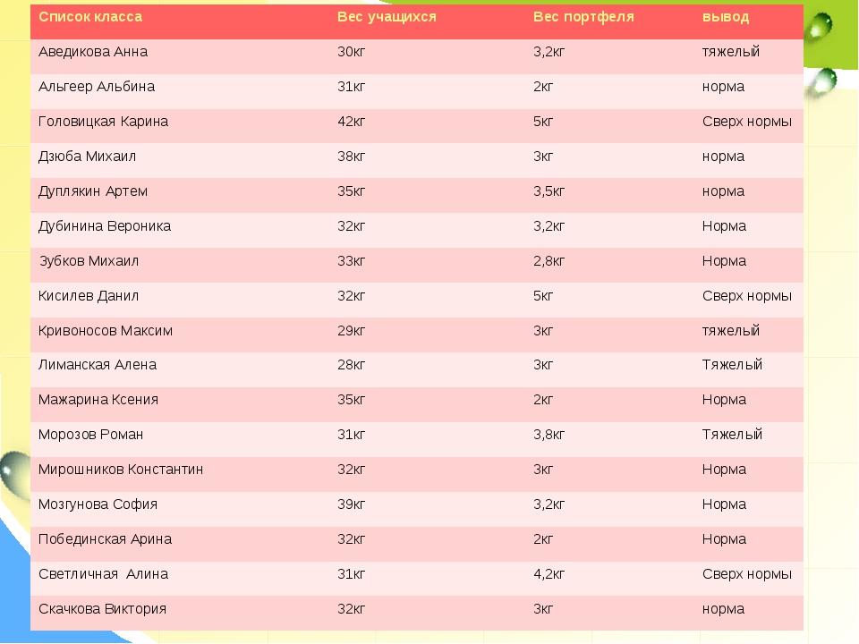 Список классаВес учащихсяВес портфелявывод Аведикова Анна30кг3,2кгтяжел...