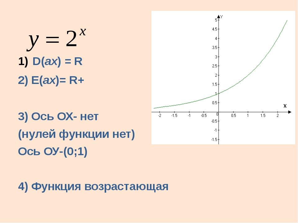 D(аx) = R 2) E(аx)= R+ 3) Ось ОХ- нет (нулей функции нет) Ось ОУ-(0;1) 4) Фу...