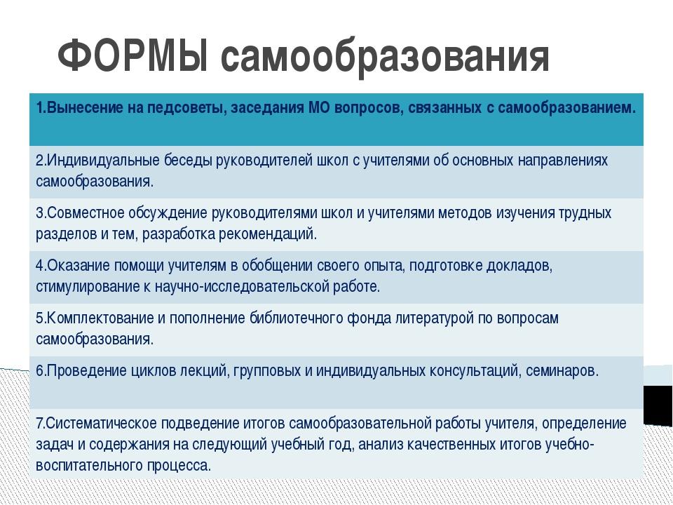 ФОРМЫ самообразования 1.Вынесениена педсоветы, заседания МО вопросов, связанн...