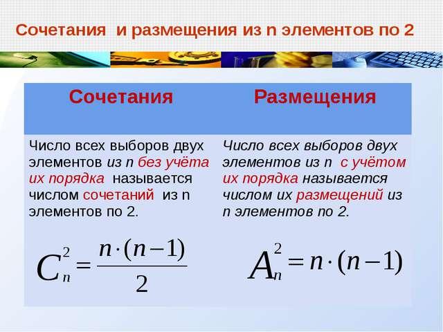 Сочетания и размещения из n элементов по 2 СочетанияРазмещения Число всех вы...