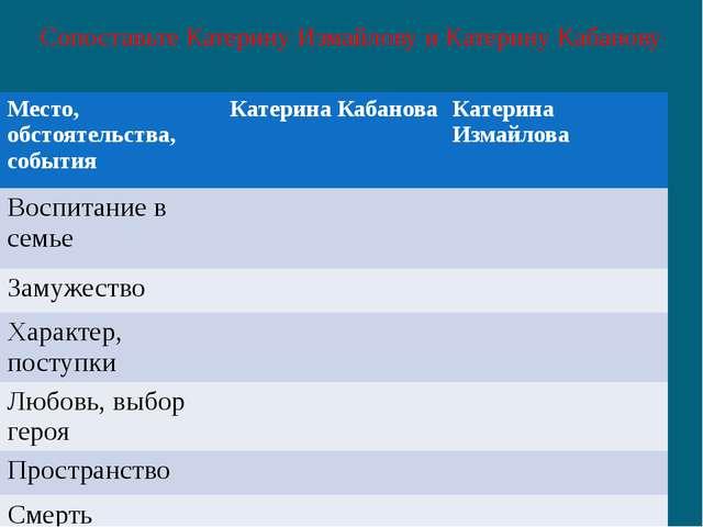 Сопоставьте Катерину Измайлову и Катерину Кабанову Место, обстоятельства, соб...