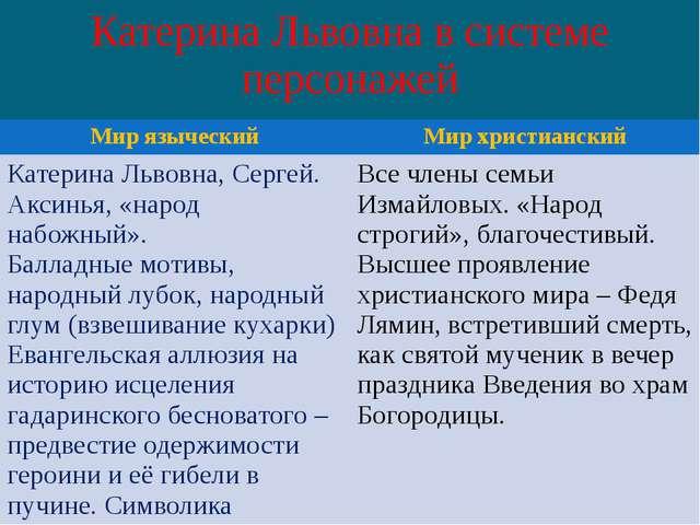Катерина Львовна в системе персонажей Мир языческий Мир христианский Катерина...