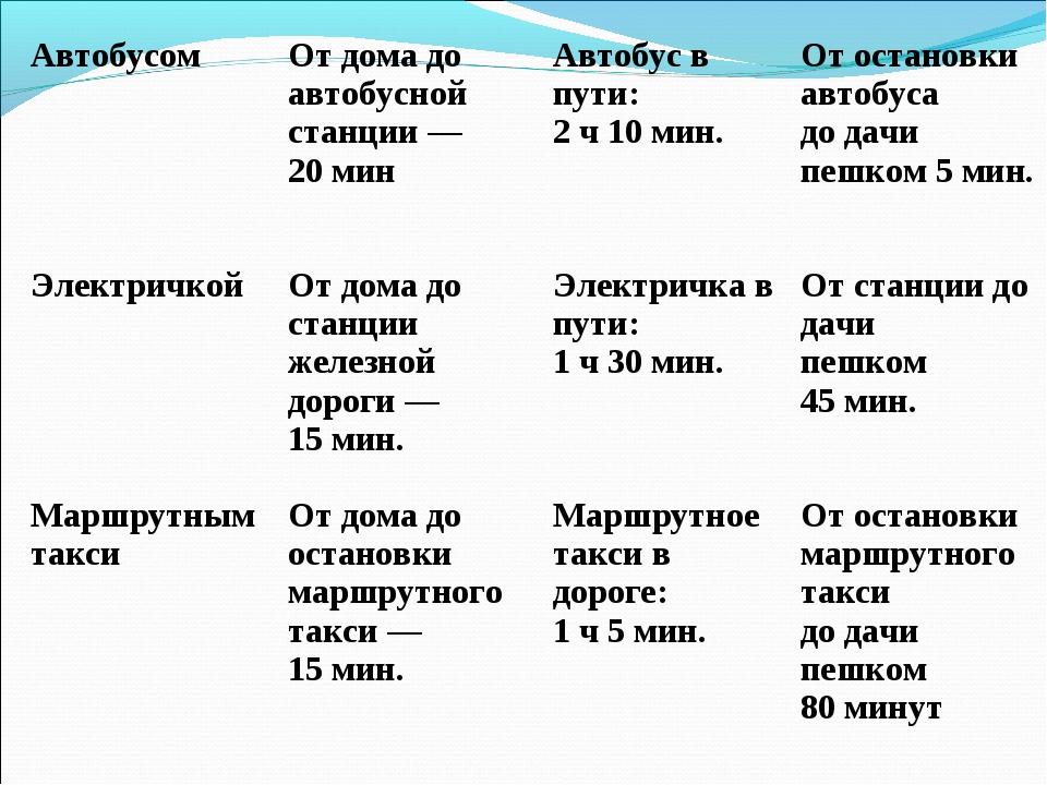 Автобусом От дома до автобусной станции— 20мин Автобус в пути: 2ч10ми...