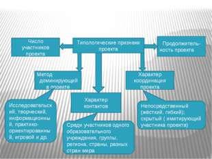 Типологические признаки проекта Число участников проекта Продолжитель- нос