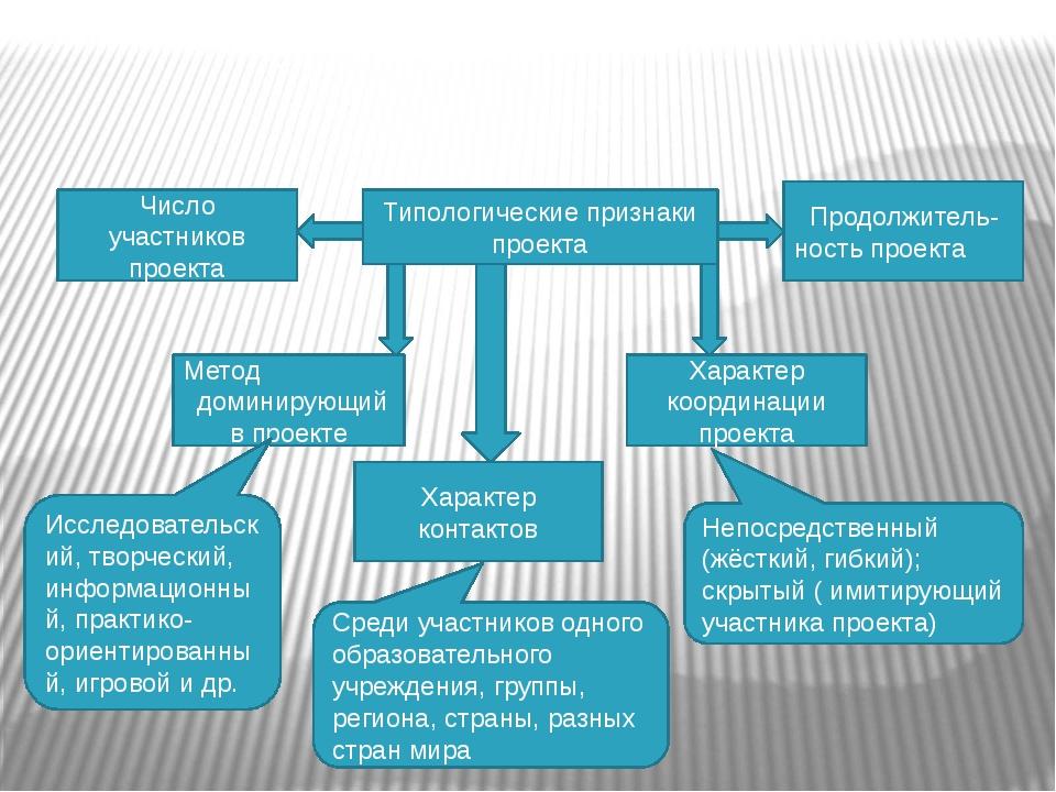 Типологические признаки проекта Число участников проекта Продолжитель- нос...