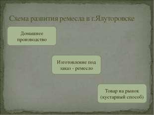 Схема развития ремесла в г.Ялуторовске Изготовление под заказ - ремесло Това