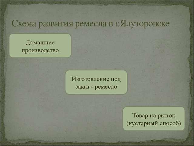 Схема развития ремесла в г.Ялуторовске Изготовление под заказ - ремесло Това...