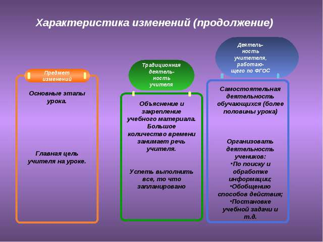 Характеристика изменений (продолжение) Традиционнаядеятель- ность учителя Дея...