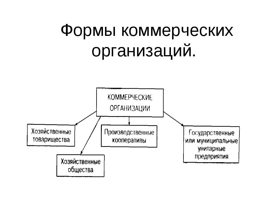 Формы коммерческих организаций.