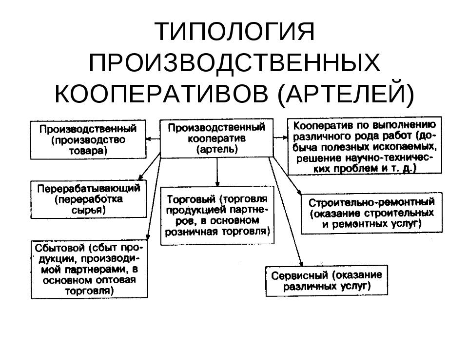 ТИПОЛОГИЯ ПРОИЗВОДСТВЕННЫХ КООПЕРАТИВОВ (АРТЕЛЕЙ)