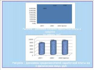 Рисунок – Динамика средней заработной платы в среднем по району, руб. Рисуно