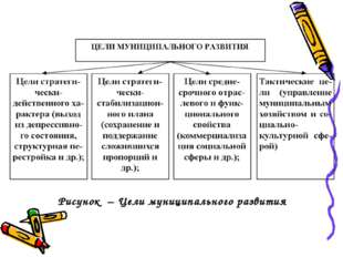 Рисунок – Цели муниципального развития