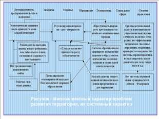 Рисунок - Многоаспектный характер проблем развития территории, их системный х