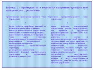 Таблица 1 – Преимущества и недостатки программно-целевого типа муниципального
