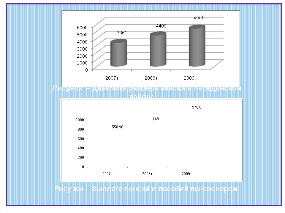 Рисунок – Динамика размера пенсий в Лебедянском районе Рисунок – Выплата пенс...