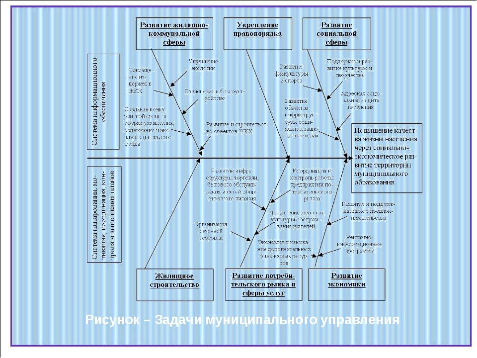 Рисунок – Задачи муниципального управления