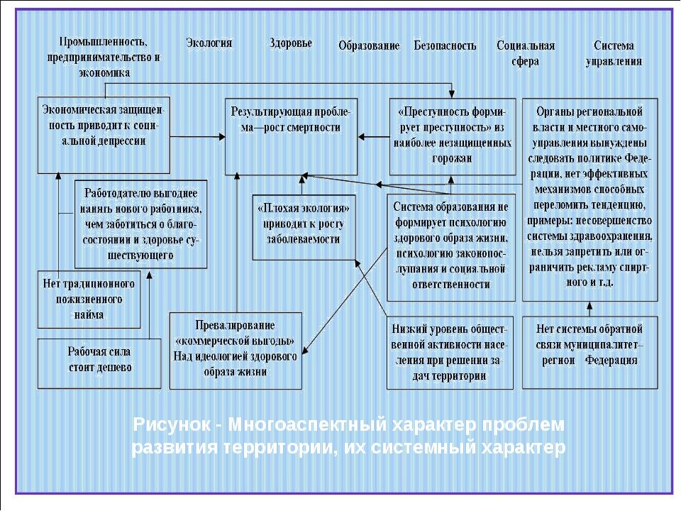 Рисунок - Многоаспектный характер проблем развития территории, их системный х...