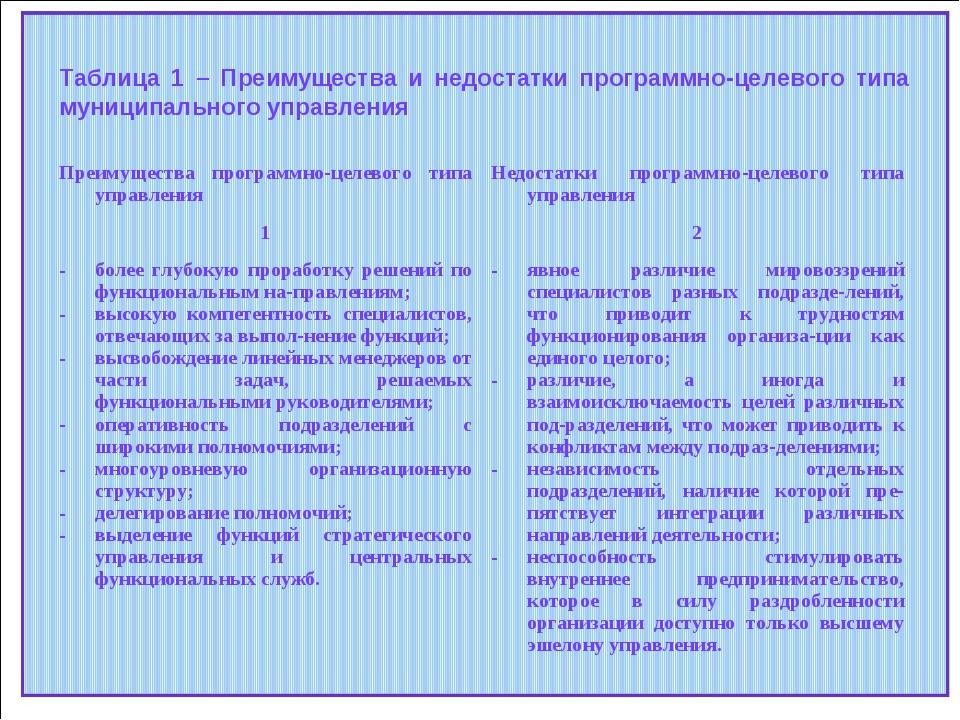 Таблица 1 – Преимущества и недостатки программно-целевого типа муниципального...