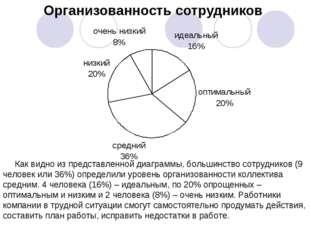 Организованность сотрудников Как видно из представленной диаграммы, большинст