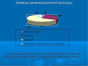 Уровень организационной культуры По данным диаграммы видно, что организационн