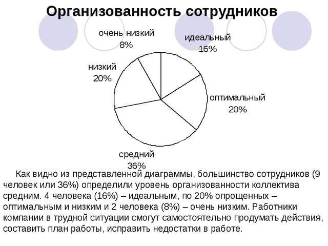 Организованность сотрудников Как видно из представленной диаграммы, большинст...