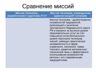Сравнение миссий Миссия техникума , разработанная студентами ЛТЭТМиссия техн