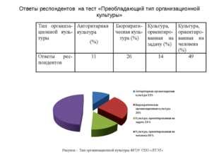 Ответы респондентов на тест «Преобладающий тип организационной культуры»