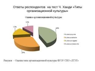 Ответы респондентов на тест Ч. Ханди «Типы организационной культуры»