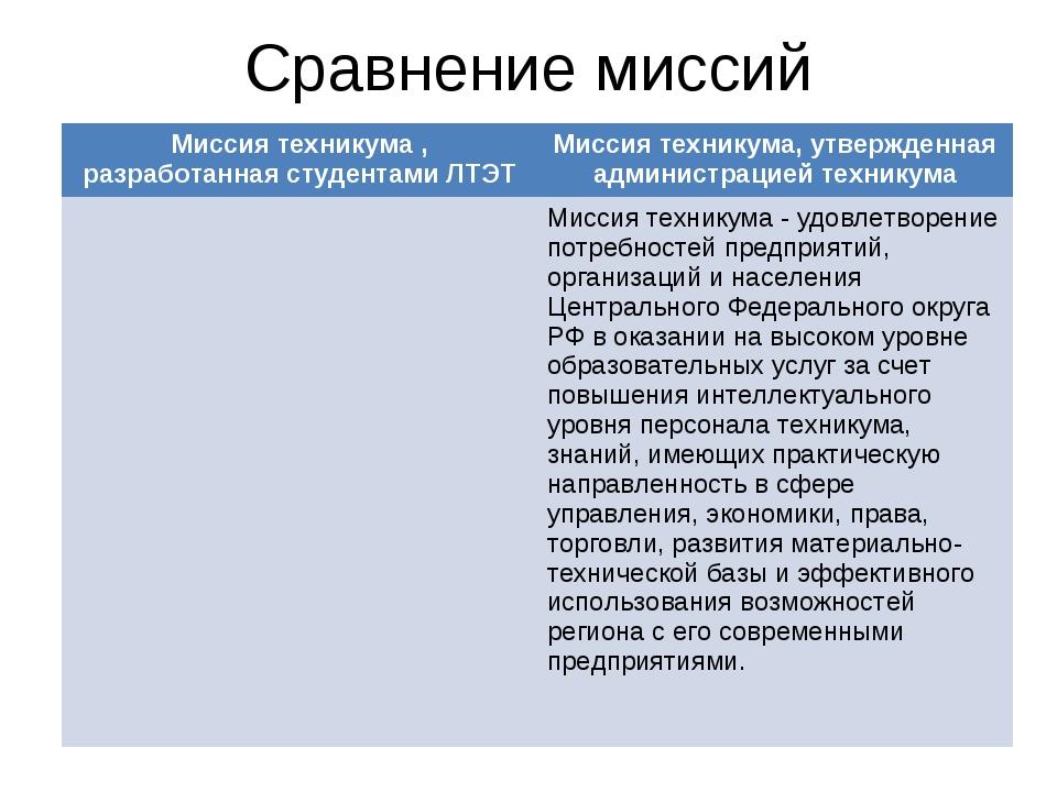 Сравнение миссий Миссия техникума , разработанная студентами ЛТЭТМиссия техн...