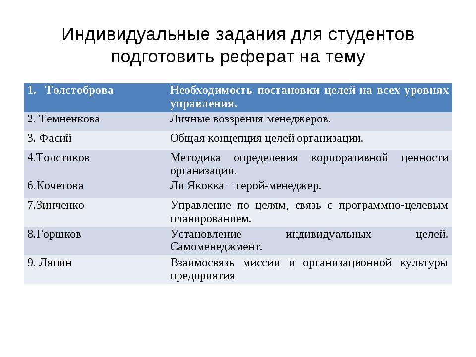 Индивидуальные задания для студентов подготовить реферат на тему Толстоброва...