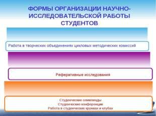 ФОРМЫ ОРГАНИЗАЦИИ НАУЧНО-ИССЛЕДОВАТЕЛЬСКОЙ РАБОТЫ СТУДЕНТОВ Работа в творческ