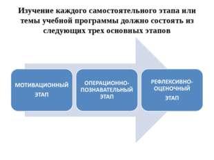 Изучение каждого самостоятельного этапа или темы учебной программы должно сос