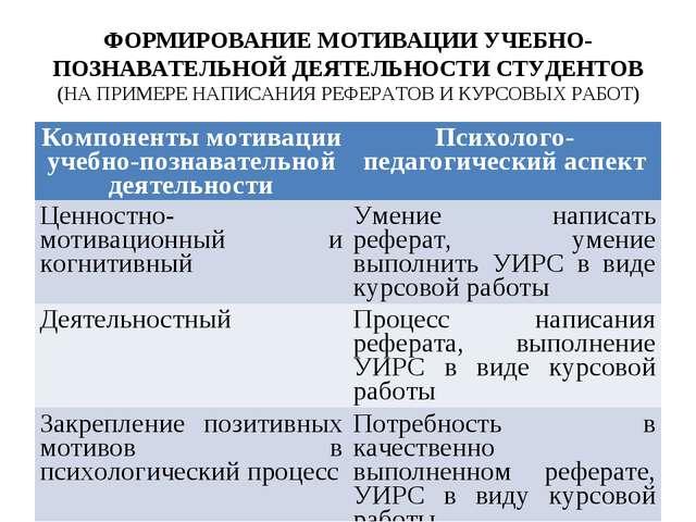 ФОРМИРОВАНИЕ МОТИВАЦИИ УЧЕБНО-ПОЗНАВАТЕЛЬНОЙ ДЕЯТЕЛЬНОСТИ СТУДЕНТОВ (НА ПРИМЕ...