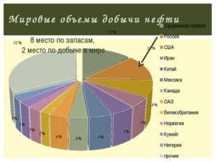 Мировые объемы добычи нефти 8 место по запасам, 2 место по добыче в мире Трух