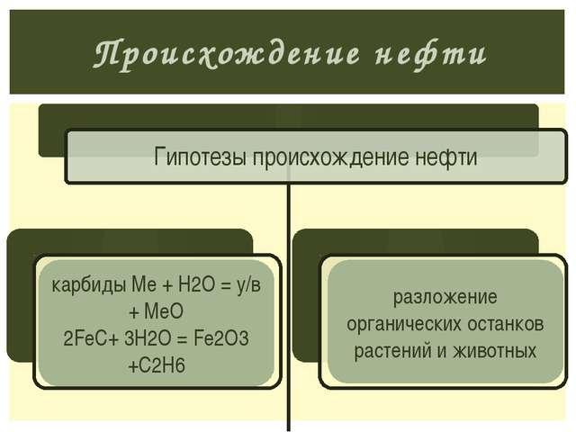 Происхождение нефти карбиды Ме + Н2О = у/в + МеО 2FeC+ 3Н2О = Fe2O3 +C2Н6 раз...