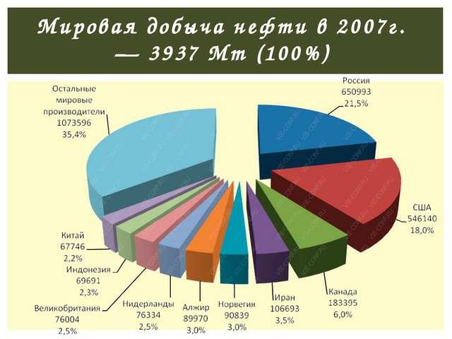 Мировая добыча нефти в2007г. —3937Мт(100%)