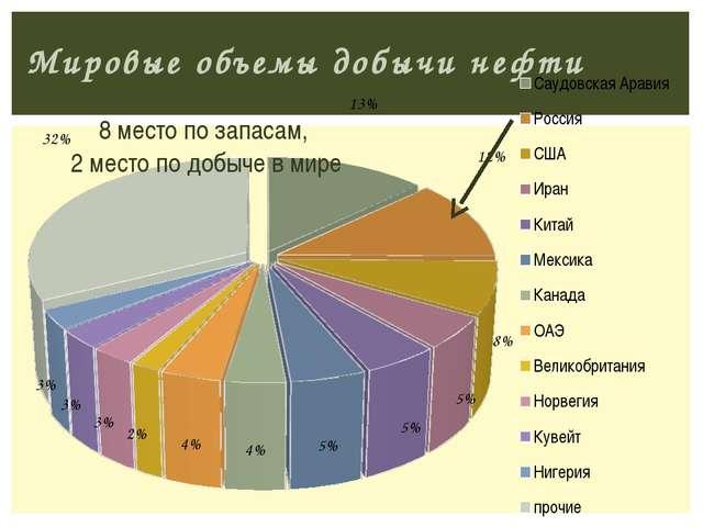 Мировые объемы добычи нефти 8 место по запасам, 2 место по добыче в мире Трух...