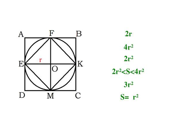 r 2r 4r² 2r² 2r²