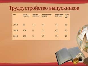 Трудоустройство выпускников Год Кол-во студентов Диплом с отличием Повышенный