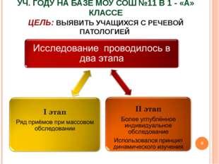 ИССЛЕДОВАНИЕ ПРОВОДИЛОСЬ В 2013/14 УЧ. ГОДУ НА БАЗЕ МОУ СОШ №11 В 1 - «А» КЛА