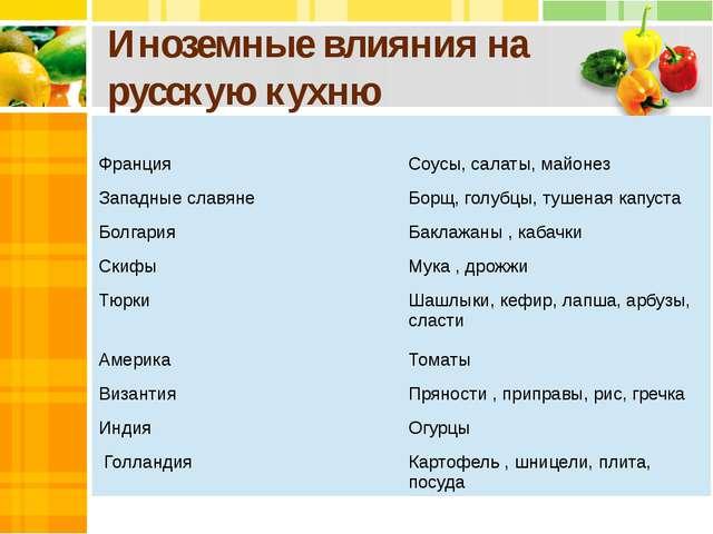 Иноземные влияния на русскую кухню Франция Соусы, салаты, майонез Западные сл...