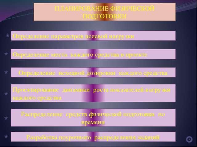 ПЛАНИРОВАНИЕ ФИЗИЧЕСКОЙ ПОДГОТОВКИ Определение параметров целевой нагрузки Оп...