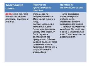 Толкованиеслова Пример из прочитанного текста Пример из жизненного опыта Доб