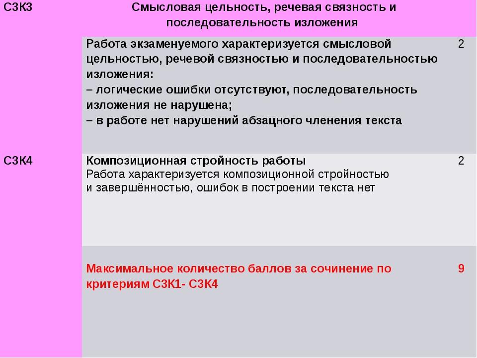 С3К3 Смысловая цельность, речевая связность и последовательность изложения ...